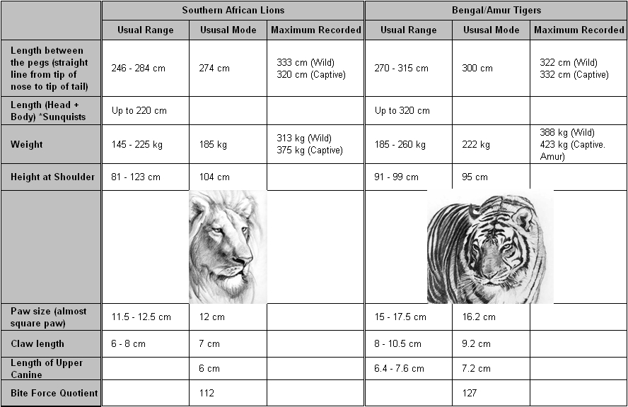 Lion_Tiger_Fact_Chart
